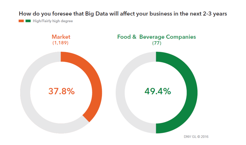 How Big Data could revolutionize the food industry