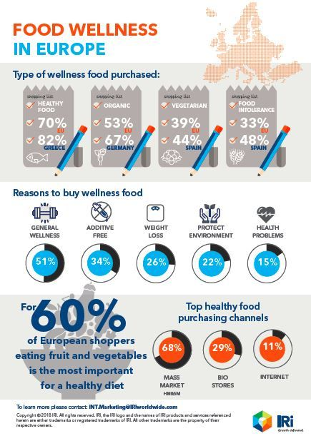 Healthy Eating Trends in Europe